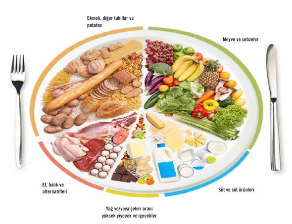 Anahtar kelimeler 10 Adımda Sağlıklı Beslenme Tabağı  Sağlıklı Beslenme dengeli-beslenme